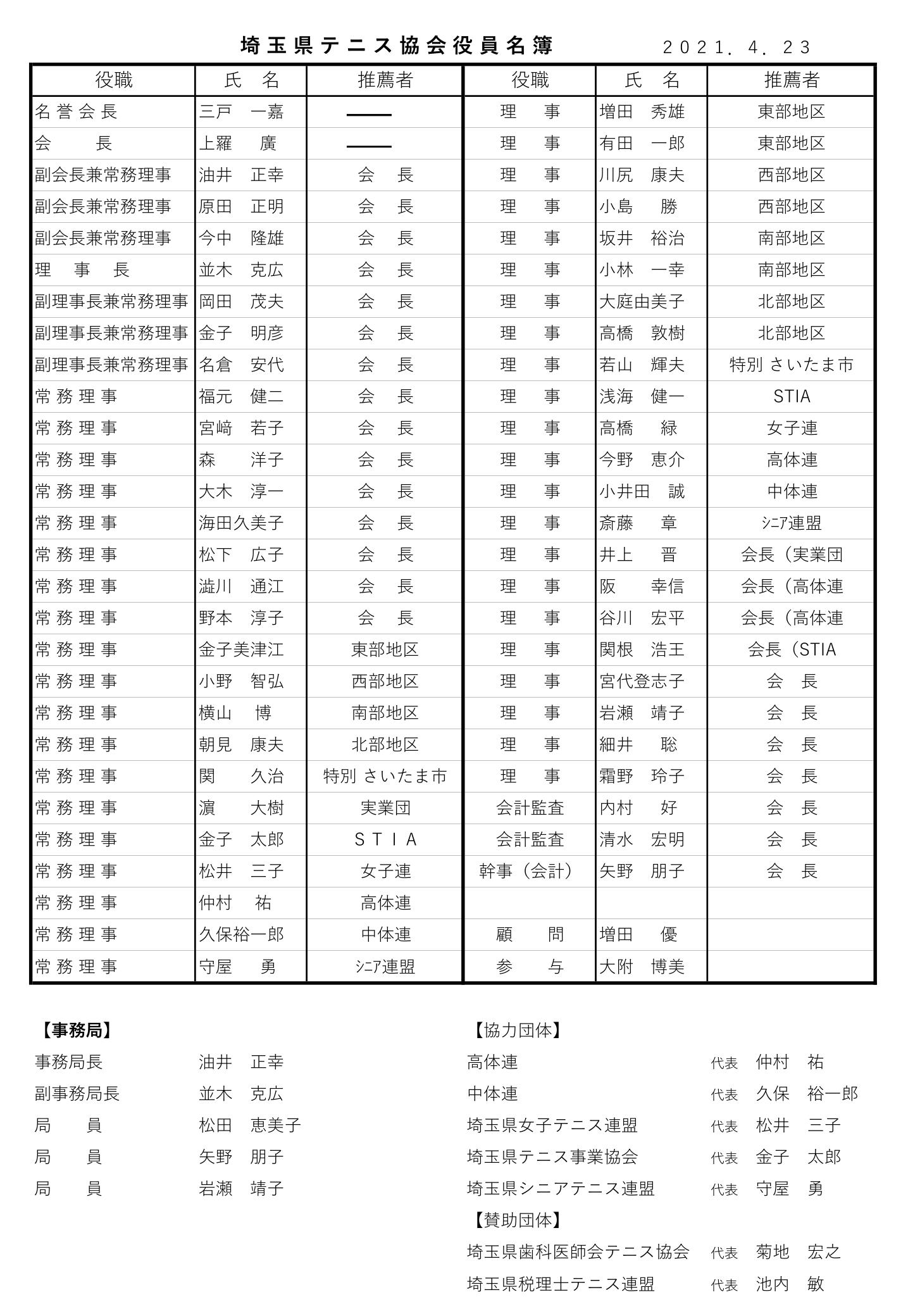 協会役員名簿
